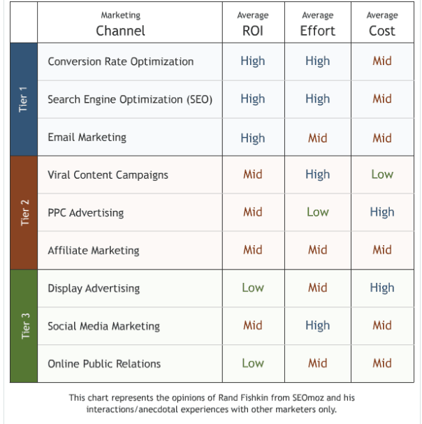 Marketing Channel Selection