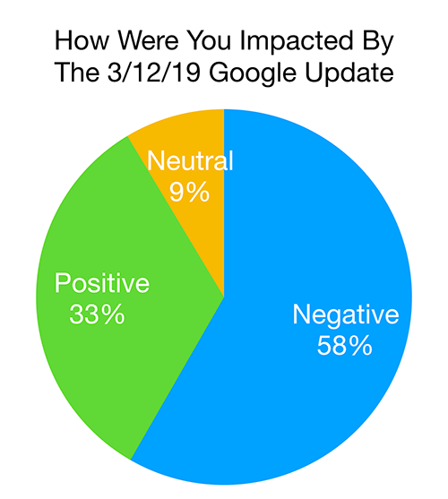 google-core-update-impact-survey