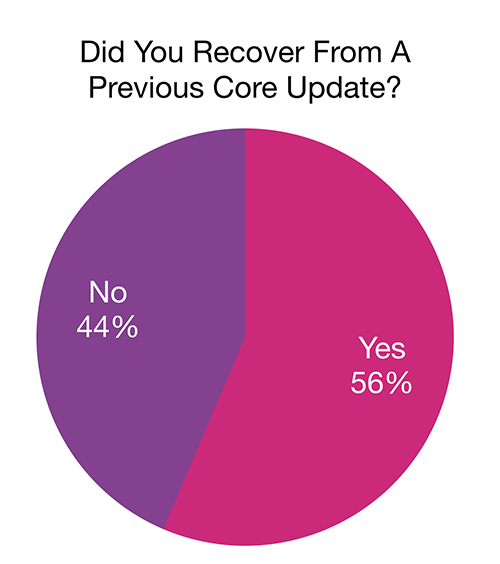 google-core-update-recover-survey